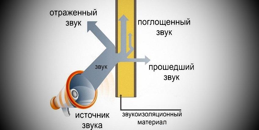 схема звукоопоглощения